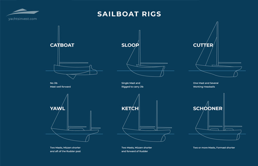 Sailing boats by Type of Rig